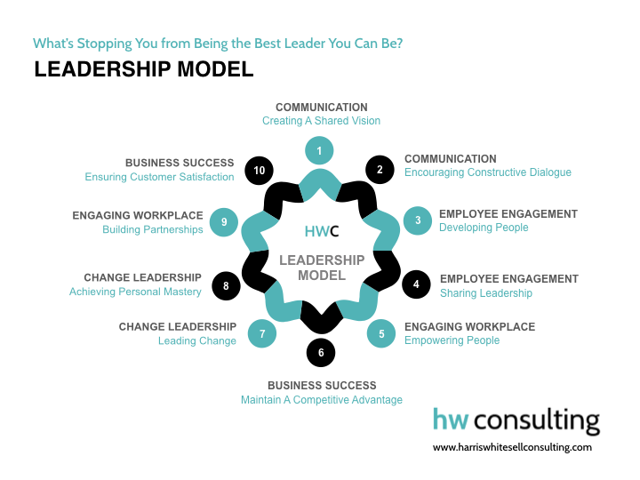HW Consulting